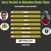 Harry Cornick vs Mamadou Khady Thiam h2h player stats