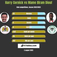 Harry Cornick vs Mame Biram Diouf h2h player stats
