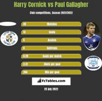 Harry Cornick vs Paul Gallagher h2h player stats