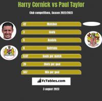 Harry Cornick vs Paul Taylor h2h player stats