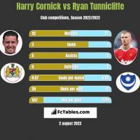 Harry Cornick vs Ryan Tunnicliffe h2h player stats