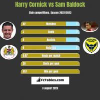 Harry Cornick vs Sam Baldock h2h player stats
