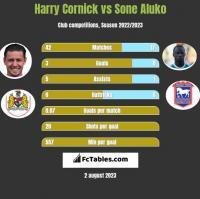 Harry Cornick vs Sone Aluko h2h player stats
