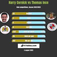 Harry Cornick vs Thomas Ince h2h player stats
