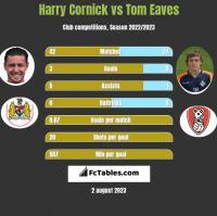 Harry Cornick vs Tom Eaves h2h player stats
