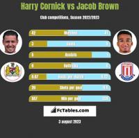Harry Cornick vs Jacob Brown h2h player stats