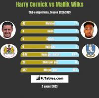 Harry Cornick vs Mallik Wilks h2h player stats