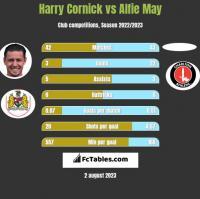Harry Cornick vs Alfie May h2h player stats