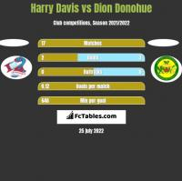 Harry Davis vs Dion Donohue h2h player stats
