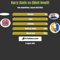 Harry Davis vs Elliott Hewitt h2h player stats