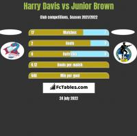 Harry Davis vs Junior Brown h2h player stats