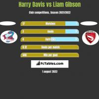 Harry Davis vs Liam Gibson h2h player stats