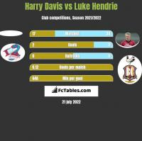 Harry Davis vs Luke Hendrie h2h player stats