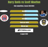 Harry Davis vs Scott Wootton h2h player stats