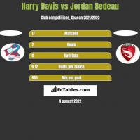 Harry Davis vs Jordan Bedeau h2h player stats