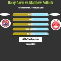 Harry Davis vs Matthew Pollock h2h player stats