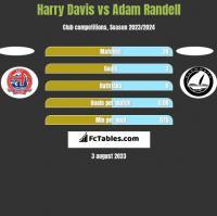Harry Davis vs Adam Randell h2h player stats