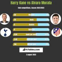 Harry Kane vs Alvaro Morata h2h player stats
