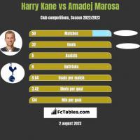 Harry Kane vs Amadej Marosa h2h player stats