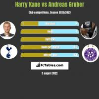 Harry Kane vs Andreas Gruber h2h player stats