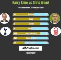 Harry Kane vs Chris Wood h2h player stats