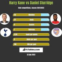 Harry Kane vs Daniel Sturridge h2h player stats