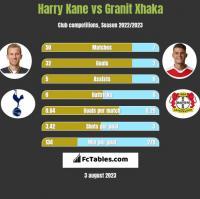 Harry Kane vs Granit Xhaka h2h player stats