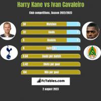 Harry Kane vs Ivan Cavaleiro h2h player stats