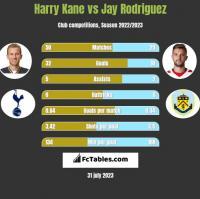 Harry Kane vs Jay Rodriguez h2h player stats