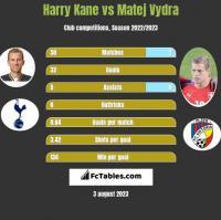 Harry Kane vs Matej Vydra h2h player stats