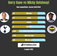 Harry Kane vs Michy Batshuayi h2h player stats