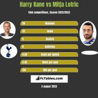 Harry Kane vs Mitja Lotric h2h player stats