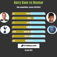 Harry Kane vs Neymar h2h player stats