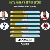 Harry Kane vs Olivier Giroud h2h player stats