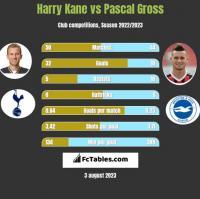 Harry Kane vs Pascal Gross h2h player stats