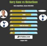 Harry Kane vs Richarlison h2h player stats