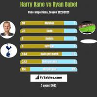 Harry Kane vs Ryan Babel h2h player stats