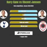 Harry Kane vs Vincent Janssen h2h player stats