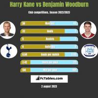 Harry Kane vs Benjamin Woodburn h2h player stats