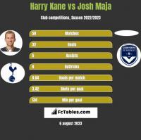 Harry Kane vs Josh Maja h2h player stats