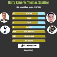 Harry Kane vs Thomas Sabitzer h2h player stats