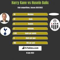 Harry Kane vs Husein Balic h2h player stats