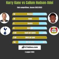 Harry Kane vs Callum Hudson-Odoi h2h player stats
