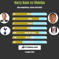 Harry Kane vs Vinicius h2h player stats