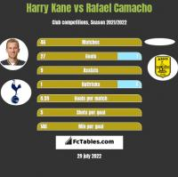 Harry Kane vs Rafael Camacho h2h player stats