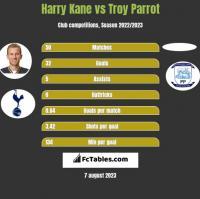 Harry Kane vs Troy Parrot h2h player stats