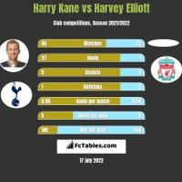Harry Kane vs Harvey Elliott h2h player stats