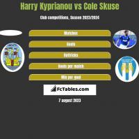 Harry Kyprianou vs Cole Skuse h2h player stats