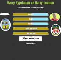 Harry Kyprianou vs Harry Lennon h2h player stats