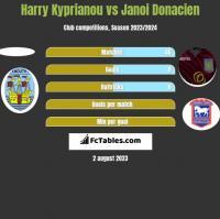Harry Kyprianou vs Janoi Donacien h2h player stats